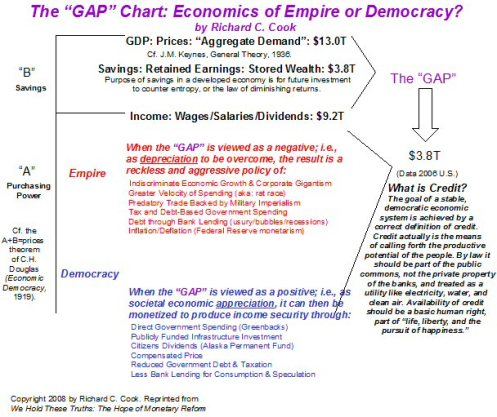 GAP_Chart_from_We_Hold_These_Truths