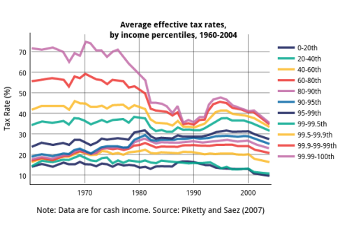 average-effective-tax-rates-by-income-percentiles-1960-2004
