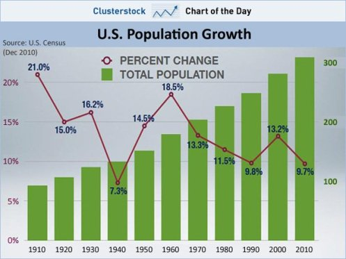 chart-of-the-day-us-population-growth-hits-new-post-depression-low